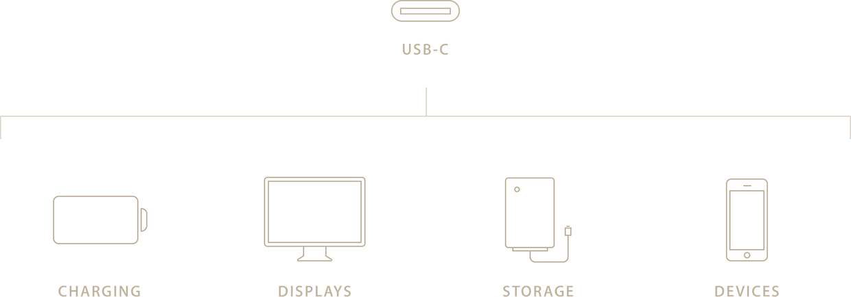Macbook USB diagram