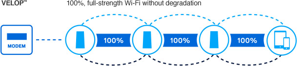 Velop - Full strength WiFi without degredation