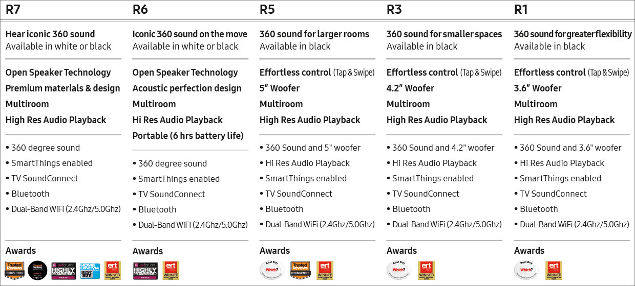 Samsung R Range Comparison Table